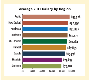 Salary by geographic region