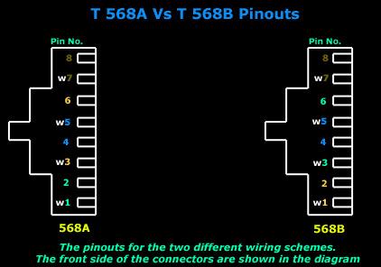 568A vs 568B pinouts