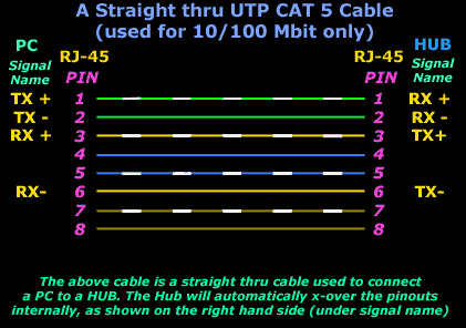 CAT5 straight-through cable connecting PC to hub