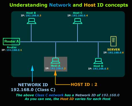 understanding network protocols Introduction understanding networking is a fundamental part of configuring complex environments on the internet this has implications when trying to communicate between servers efficiently, developing secure network policies, and keeping your nodes organized.