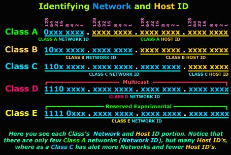 Protocols, Lesson 4: Internet Protocol classes - Network and host ID