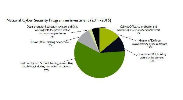 National Cyber Security Programme Investment (2011-2015)