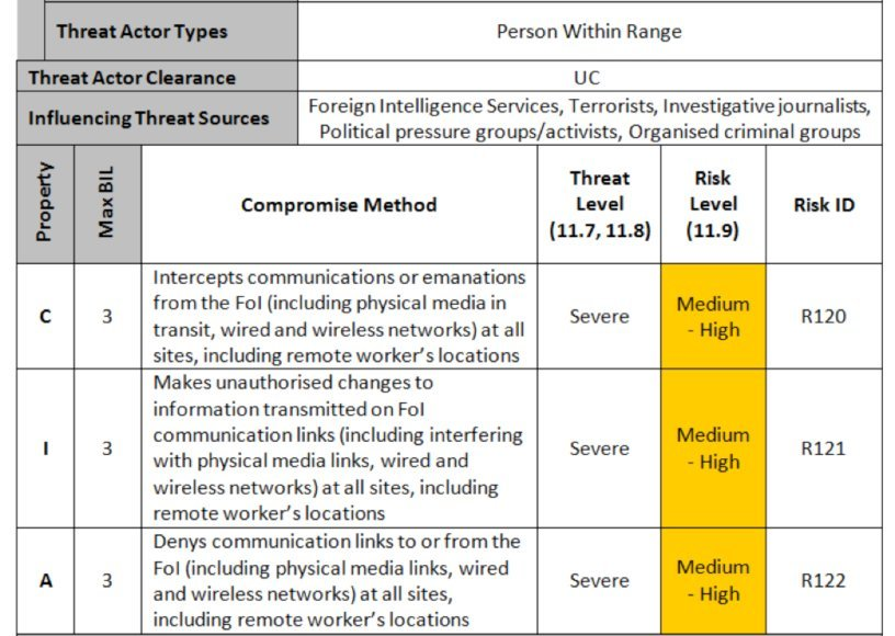 Related Keywords Amp Suggestions For It Risk Register Examples
