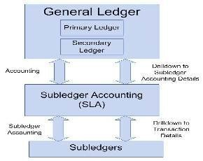 Oracle EBS R12 Subledger Accounting Engine