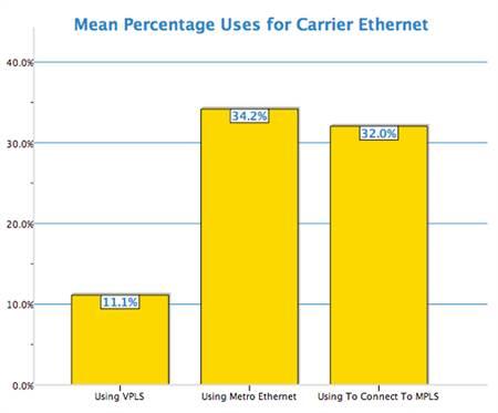 Carrier Ethernet Usage