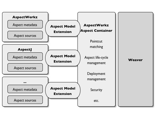 AspectWerkz Extensible Aspect Container Architecture