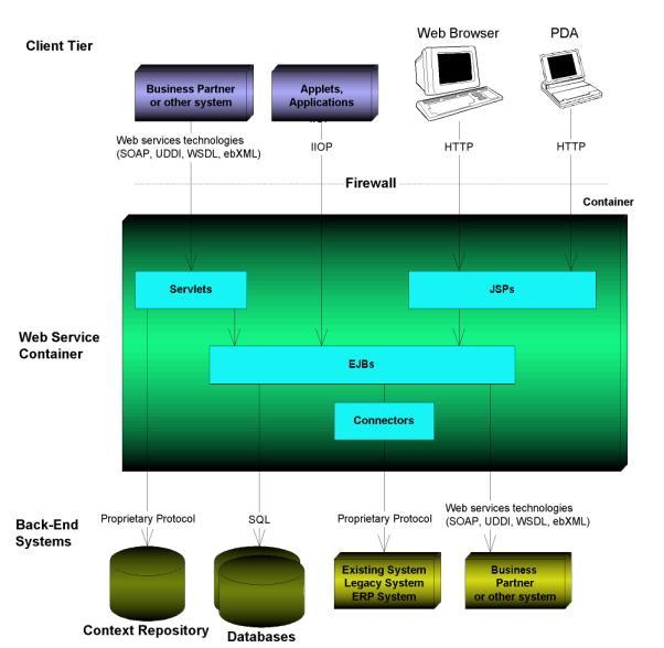 J2EE Web Services: XML SOAP WSDL UDDI WS-I JAX-RPC JAXR SAAJ JAXP-ExLibrary