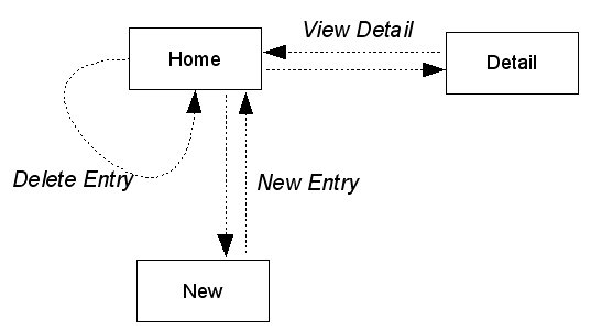 Example app screen flow