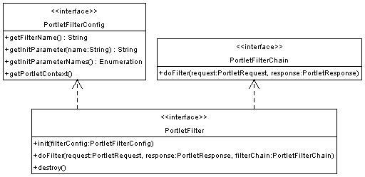 The Portlet Filters extension
