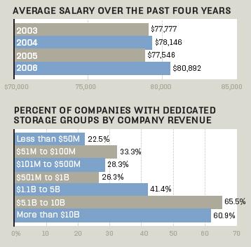 Big pay for storage jobs - Storage Technology Magazine