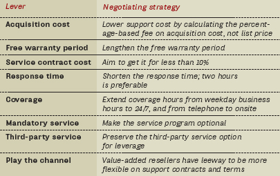 negotiating for support storage technology magazine