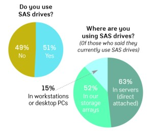 Array Of Factors Drives Students From >> Sas Drives Showing Up More And More Storage Technology Magazine