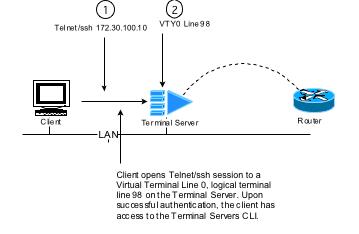 Router Expert: Understanding reverse telnet and IOS terminal