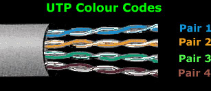 straight through utp cabling and cable color coding tips for the utp cables are terminated standard connectors jacks and punchdowns the jack plug is often referred to as a rj 45 but that is really a telephone