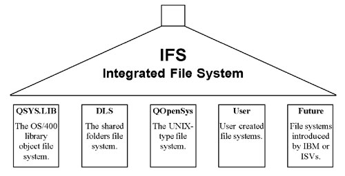 understanding and taking advantage of the ifs