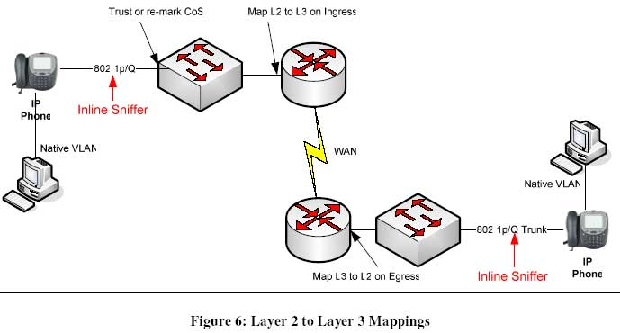 Working with the Layer 2 data link layer in an IP telephony