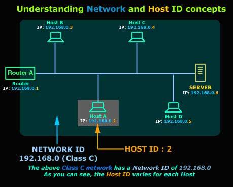 protocols lesson 4 internet protocol classes network. Black Bedroom Furniture Sets. Home Design Ideas