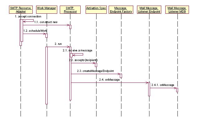 technical flow diagram images diagram also message sequence diagram in addition technical skills ex
