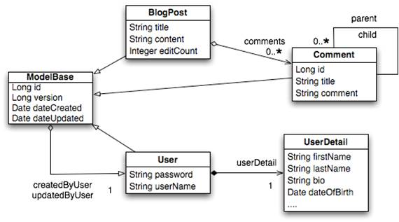 Defining Your Object Model with JPA