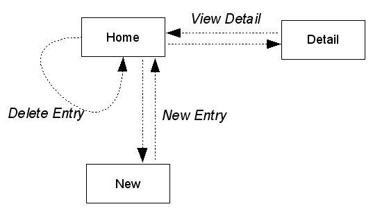 Example app screen flow
