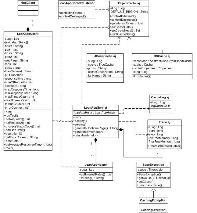 Java implements object caching with aop figure 3 shows the class diagram with the associations between java classes and aspects created in loanapp application ccuart Image collections