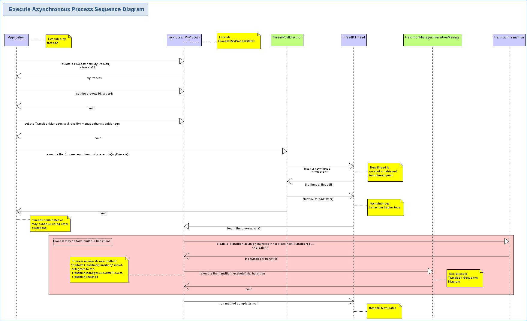 ... >Execute Asynchronous Process Sequence Diagram · > ...