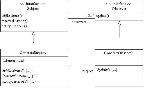 Classe abstrata ou interface java guj j para um modelo com classes abstratas seria o mesmo padro utilizando as classes no pacote javautil como observable neste caso prefiro o 1 caso ccuart Image collections